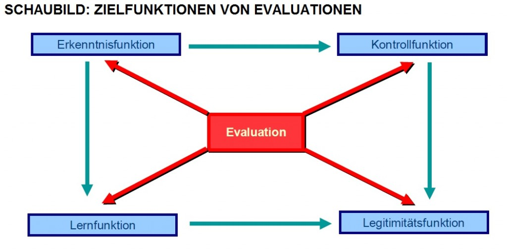 Schaubild Evaluationen